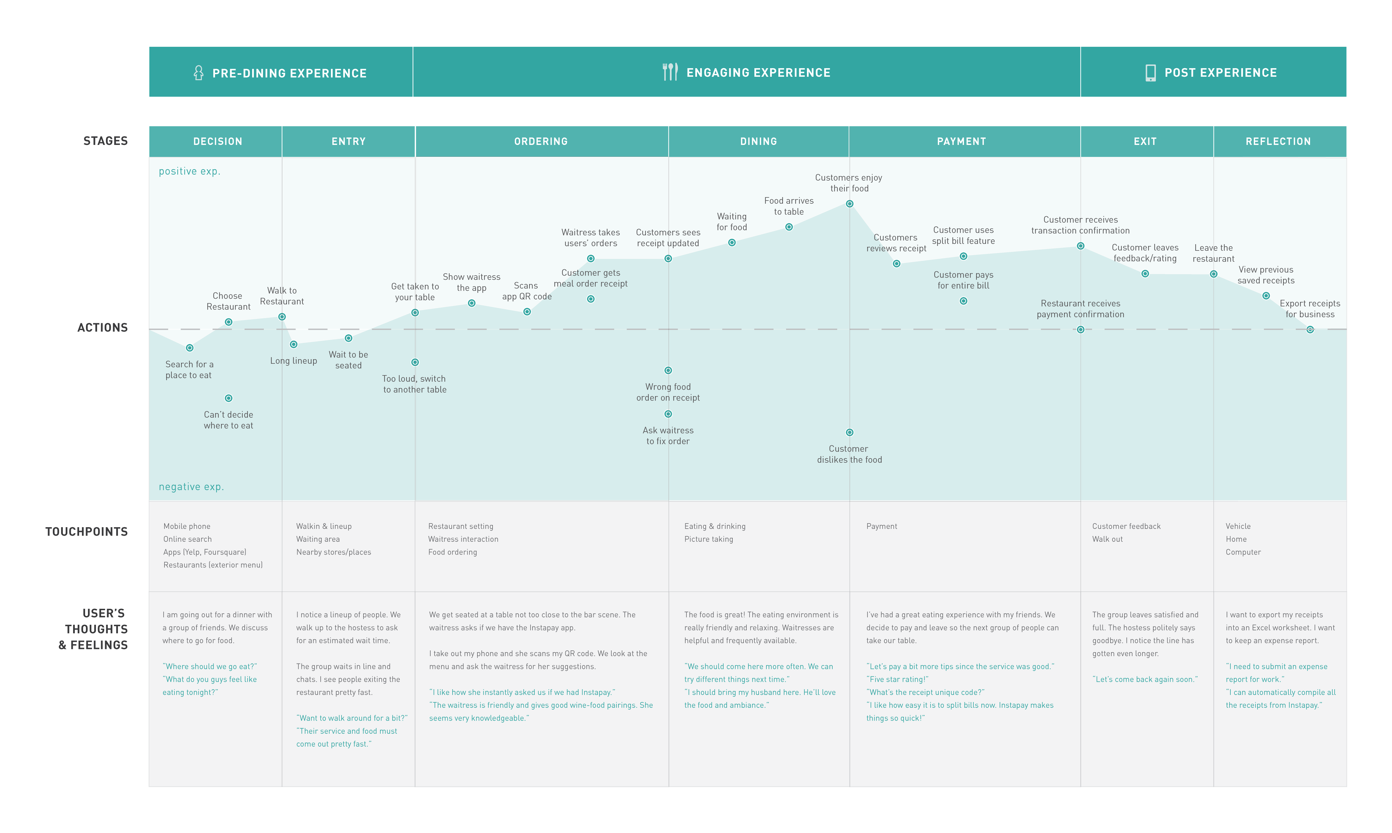 User journey diagram